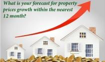 Property forecast